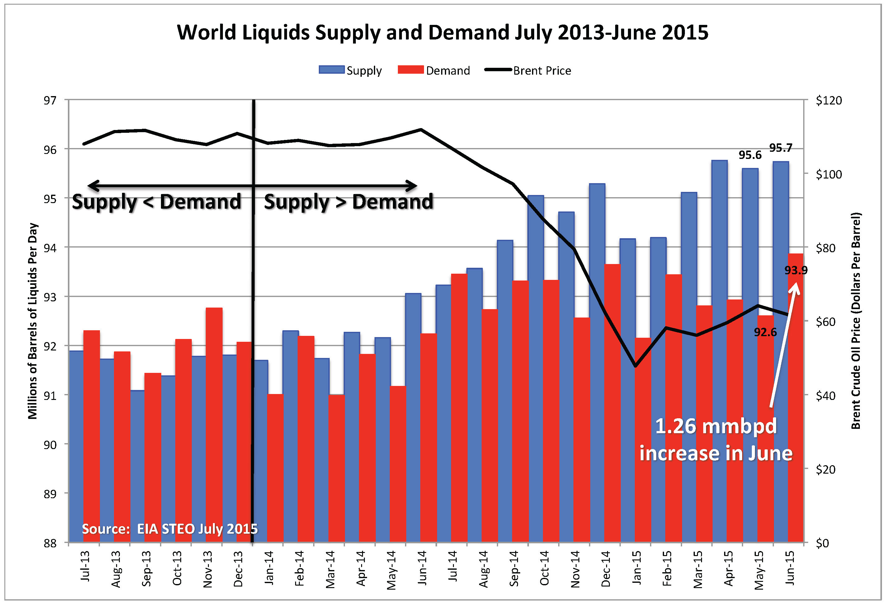 World-Supply-Demand_July-2015