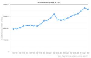 Recettes fiscales du canton de Zürich (forfaits)