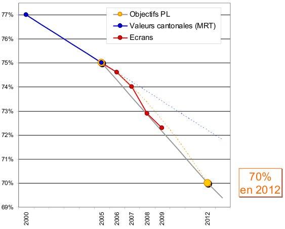 tendence part modale TIM 2009