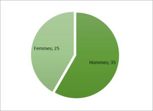 Répartition hommes / femmes selon la volonté populaire